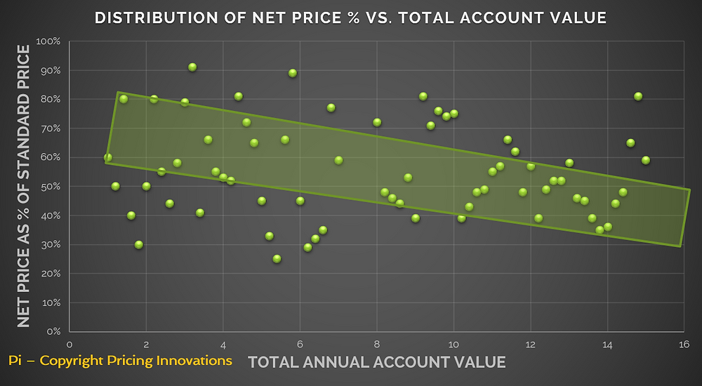 Profit Margin Analysis by Pricing Innovations