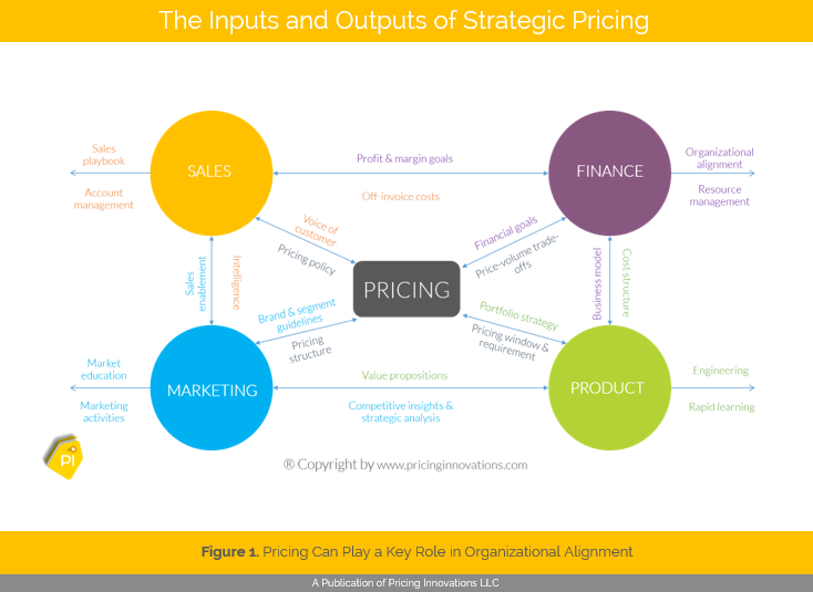 Role of Pricing in the Organization