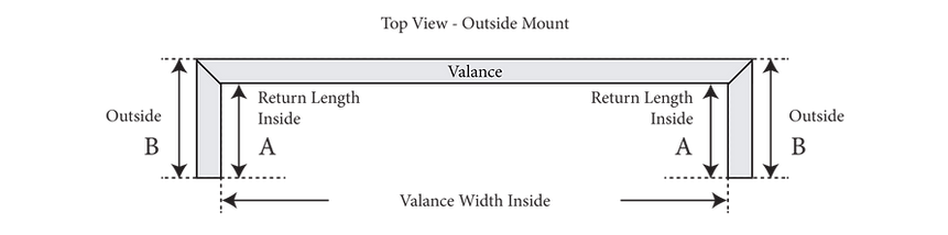 Top view schematic of an outside mounted valance.