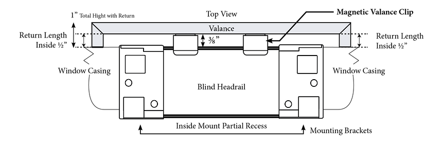 Top view schematic of inside mounted blind with outside mounted valance.