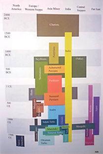 Geschichte des berittenen Bogenschiessens in einer Tabelle