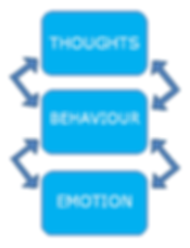 CBT focuses on thoughts, feelings and behaviours