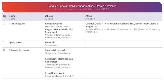 Afiliasi komisaris