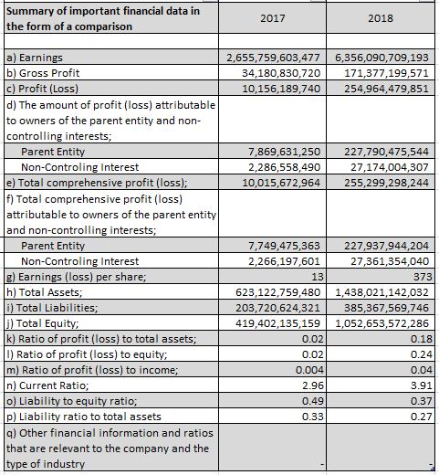 Ikhtisar Keuangan MCAS 17 - 18 for Websi
