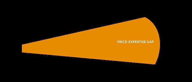Price-Expertise Gap-01 ENGAGEBOUND.png