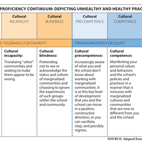 Eight Tips to Become Culturally Proficient by Wendy Espinoza Cotta