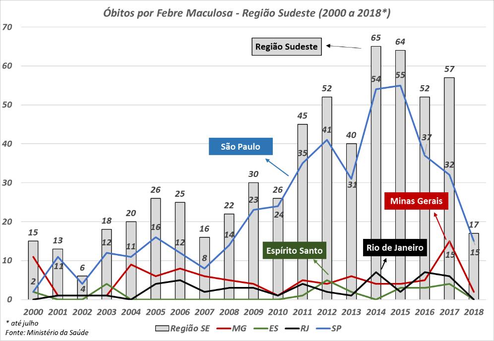 Evolução dos óbitos causados por Febre Maculosa na Região Sudeste