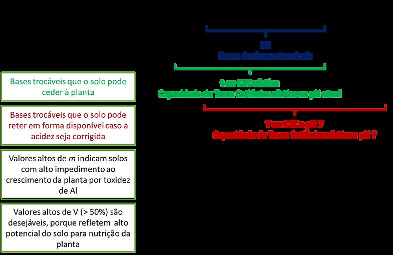 Figura ilustra a interpretação de cátions numa análise de solo.