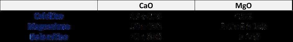 Tabela com teores de cálcio e magnésio dos calcários calcítico, magnesiano e dolomítico.