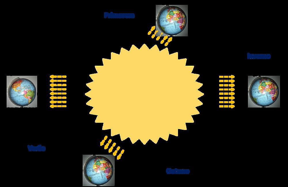 Figura que mostra a órbita da terra ao redor do sol.