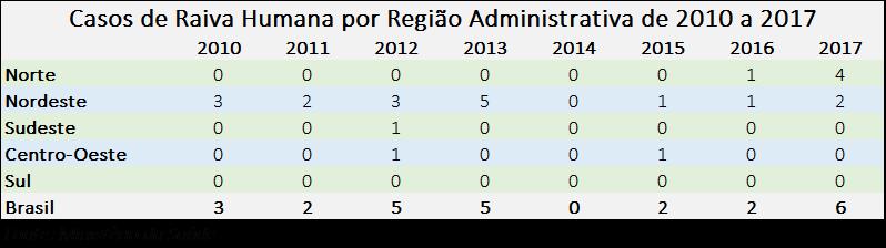 Tabela com casos de raiva humana no Brasil, de 2010 a 2017