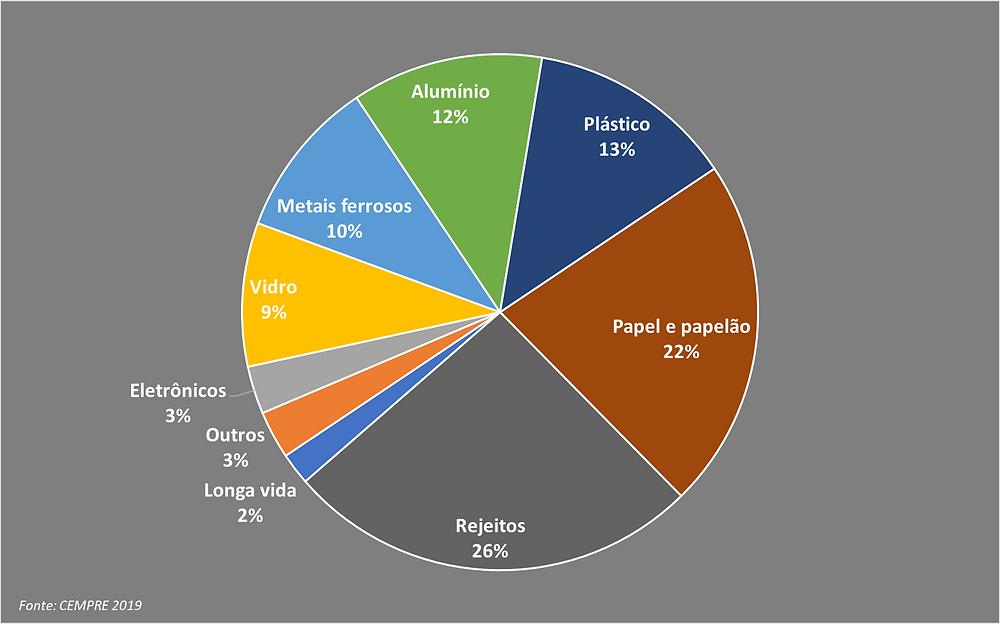 Composição dos resíduos coletados.