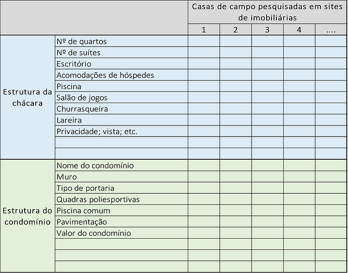 Planilha comparativa de chácaras pesquisadas em imobiliárias