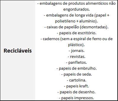 Papeis e papelões recicláveis