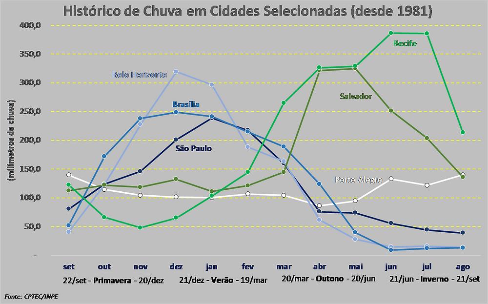 Gráfico do histórico de chuva em cidades selecionadas.