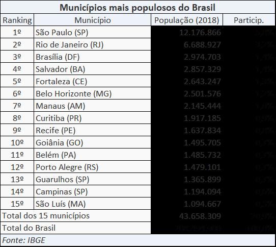 Tabela com os 15 municípios mais populosos do Brasil