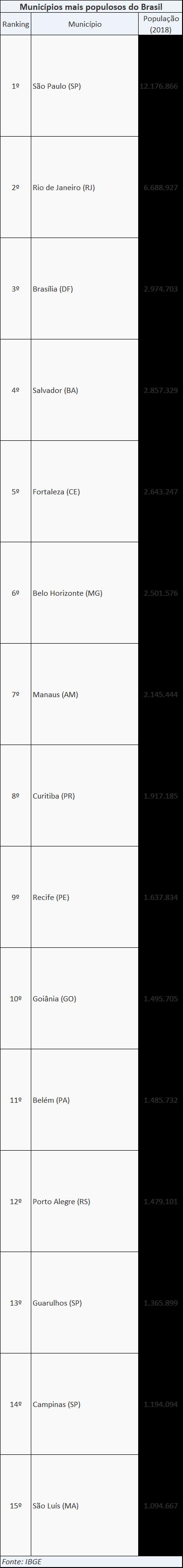 Chacara - municipios mais populosos bras
