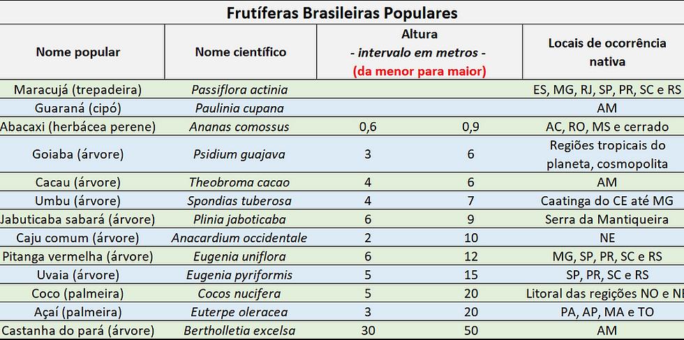 Planilha com as principais frutíferas nativas do Brasil.