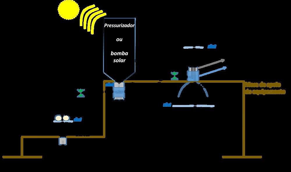 Modelo esquemático do irrigador por gotejamento.