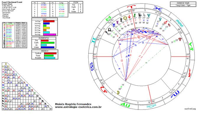 Júpiter em Peixes conjunção Netuno.