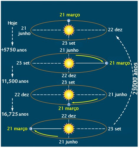 Ciclos Planetários!