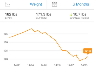 Why weight loss is never linear (consistent)