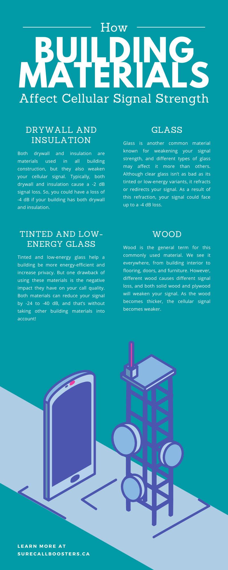How Building Materials Affect Cellular Signal Strength