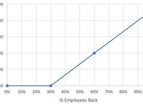 Economics of Getting Back to Work