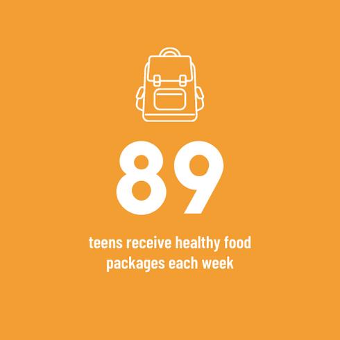 89 teens in Hamilton receive healthy food packages from Food4Kids each week