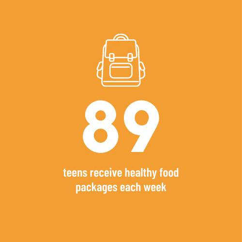 89 teens in Hamilton receive healthy food packages from Food4Kids each week