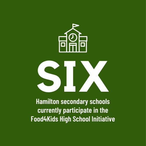 Hamilton secondary schools currently participate in the Food4Kids High School Initiative