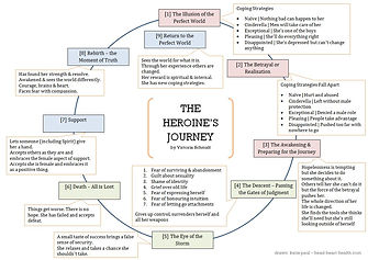 The Heroine's Journey.jpg