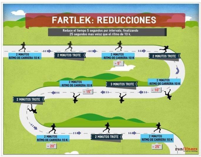 Fartlek Tip 2