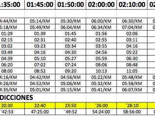 Cómo saber a qué ritmo correr en una media maratón