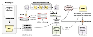 Robust Knowledge Graph Completion with Stacked Convolutions and a Student Re-Ranking Network
