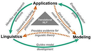 Translational NLP: A New Paradigm and General Principles for Natural Language Processing Research