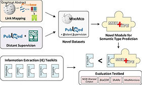 Improving broad-coverage medical entity linking with semantic type prediction and large-scale datasets