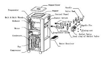 การทำงานของเครื่องทำไอศครีมซอฟเสริฟ