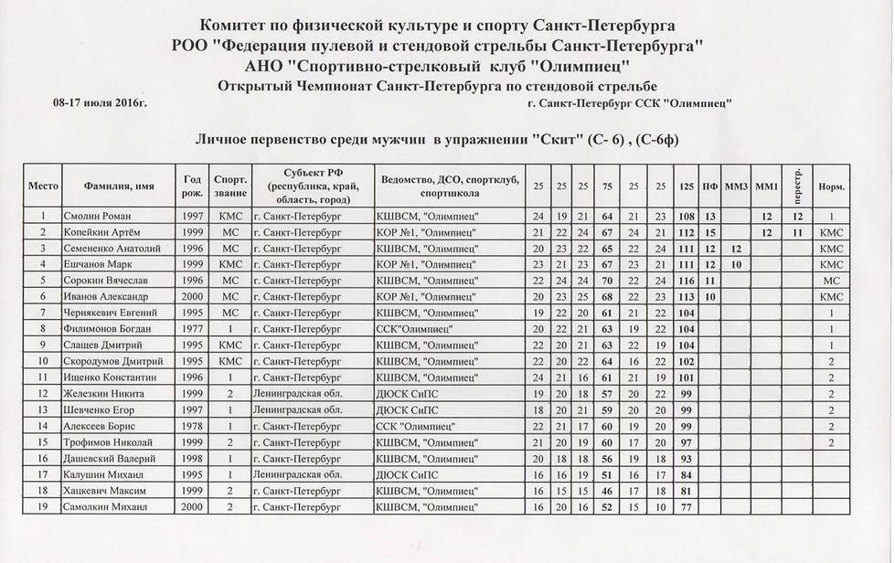 Открытый Чемпионат Санкт-Петербурга по стендовой стрельбе 2016