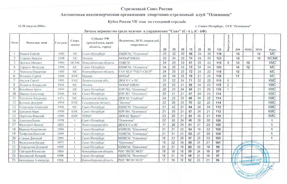 Кубок России 7й Этап - Выступление стрелков ДЮСК СиПС