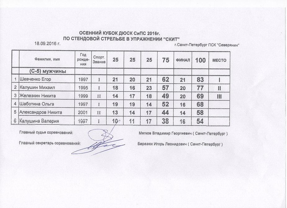 Осенний Кубок ДЮСК СиПС 2016 - протокол