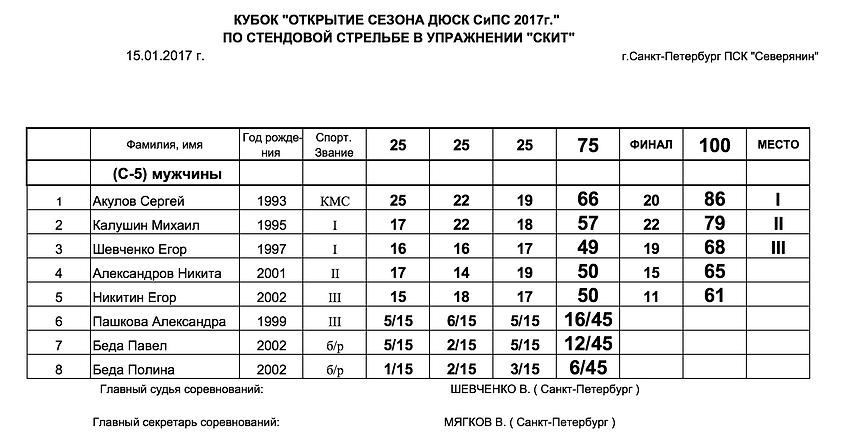 Кубок Открытие Сезона ДЮСК СиПС 2017 по стендовой стрельбе упражнение Скит протокол