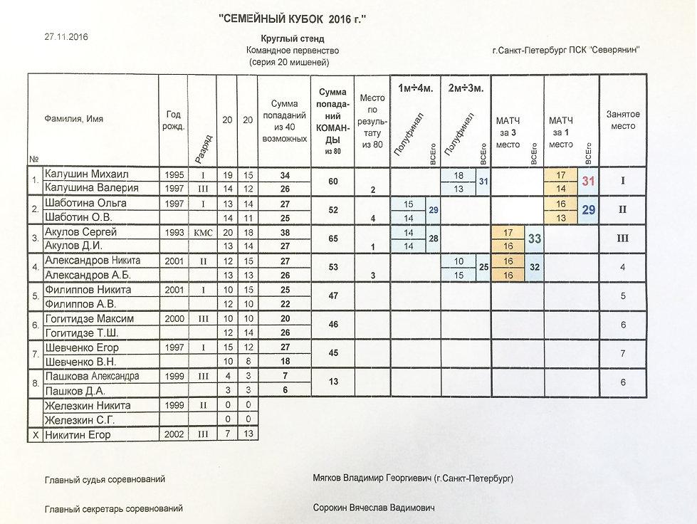 Семейный Кубок ДЮСК СиПС 2016 протокол