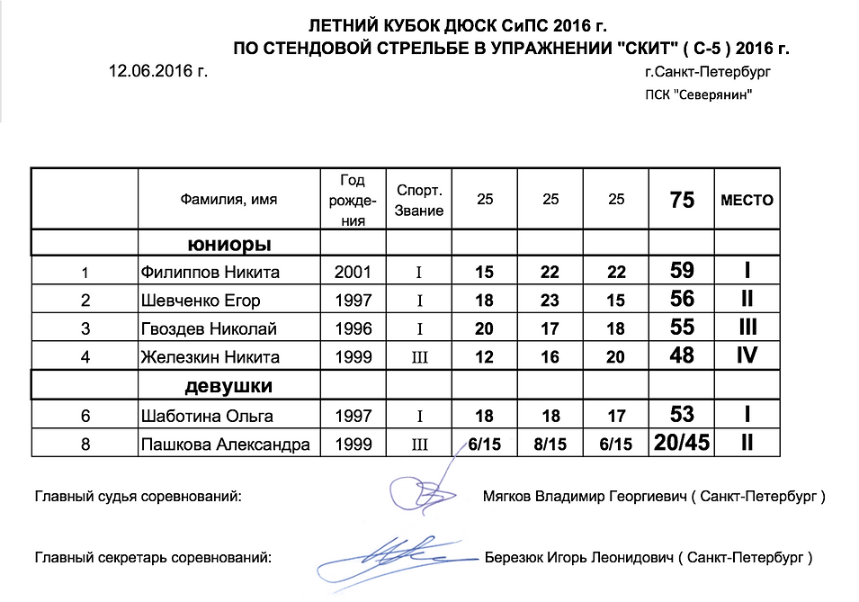 Летний Кубок ДЮСК СиПС 2016 - Юниоры и Девушки - протокол