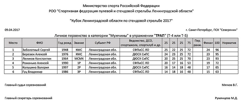 Кубок Ленинградской области по стендовой стрельбе Трап мужчины