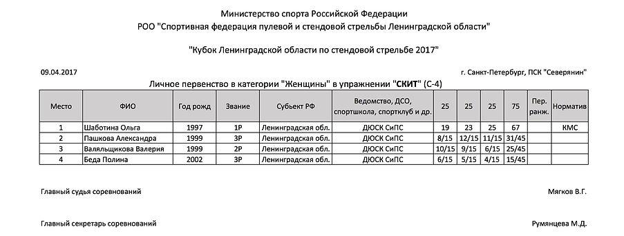 Кубок Ленинградской области по стендовой стрельбе Скит женщины