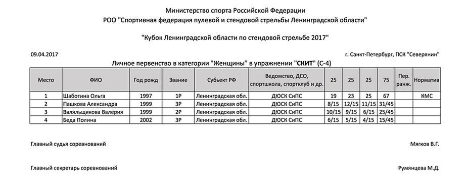 Кубок Ленинградской области по стендовой стрельбе 2017 - протокол - скит - женщины