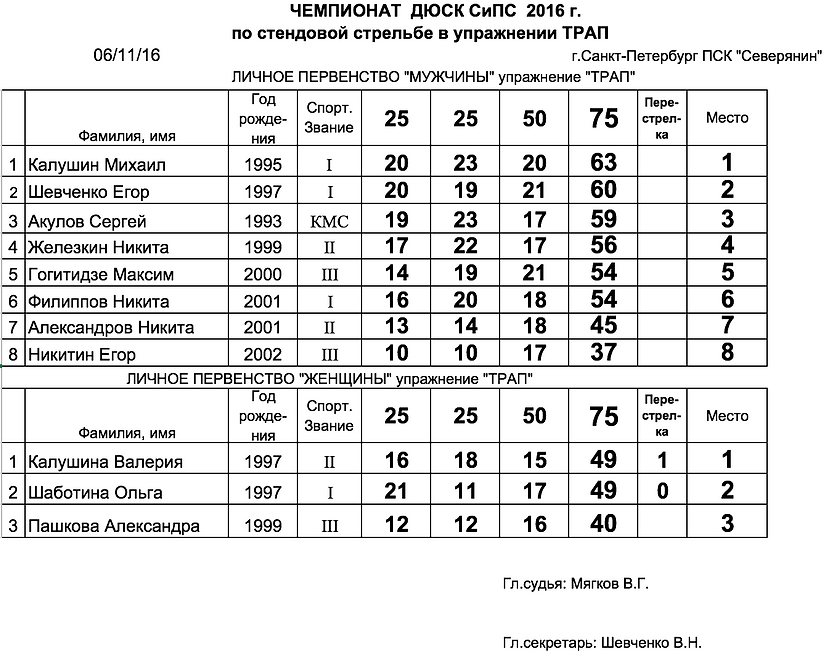 Чемпионат ДЮСк СиПС в упражнении Трап 2016 - протокол