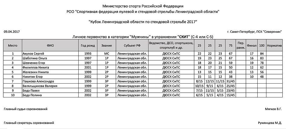 Кубок Ленинградской области по стендовой стрельбе Скит мужчины