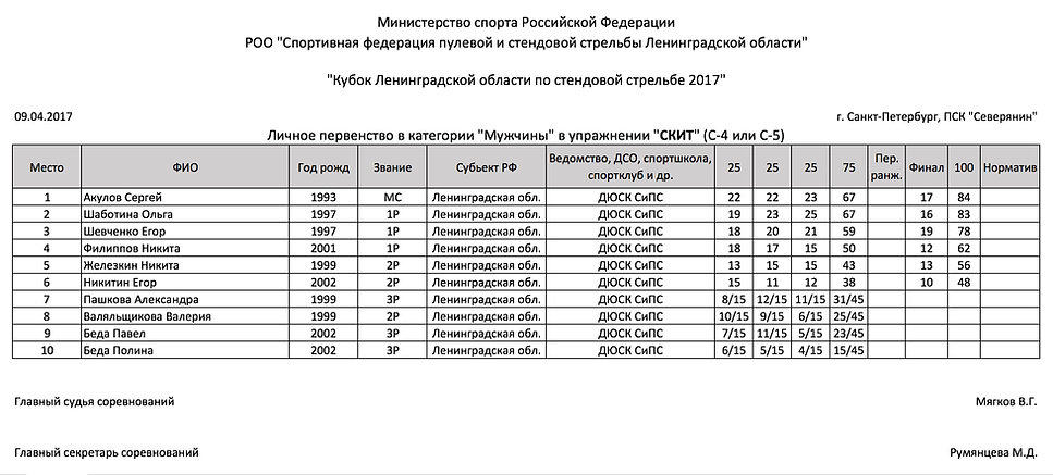 Кубок Ленинградской области по стендовой стрельбе 2017 - протокол - скит - мужчины